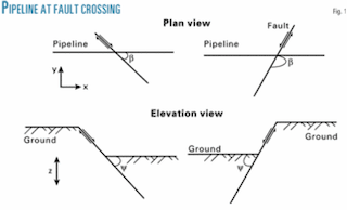 Design guide developed for buried pipelines crossing