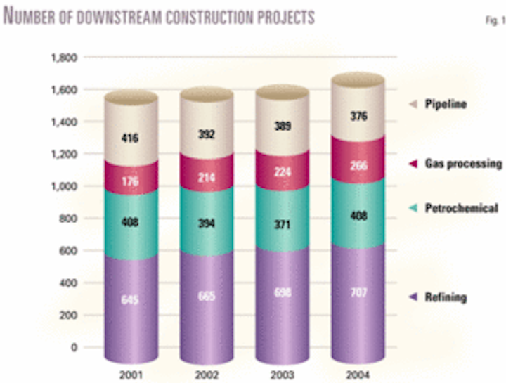Downstream construction projects on the rise | Oil & Gas Journal