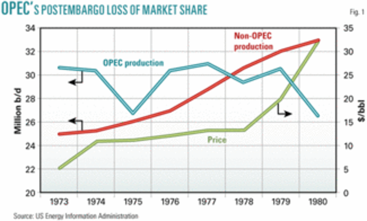The oil weapon: past, present, and future | Oil & Gas Journal