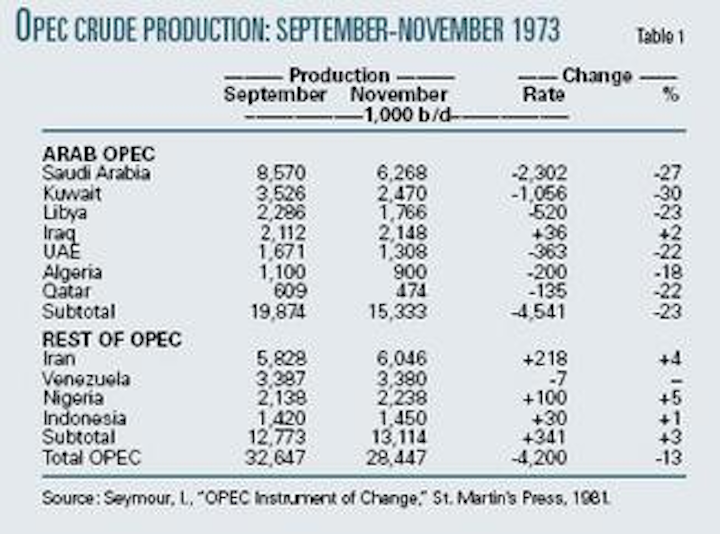 The 1973 oil embargo: its history, motives, and consequences
