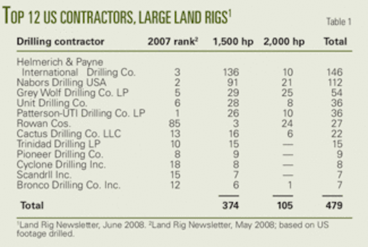 Drilling programs support large land rig construction | Oil & Gas
