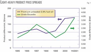 Achieving maximum crude oil value depends on accurate evaluation