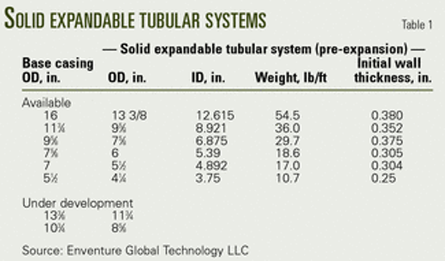 Expandable tubulars gaining industry confidence | Oil & Gas Journal