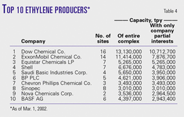 Ethylene capacity rising, margins continue to suffer   Oil & Gas Journal