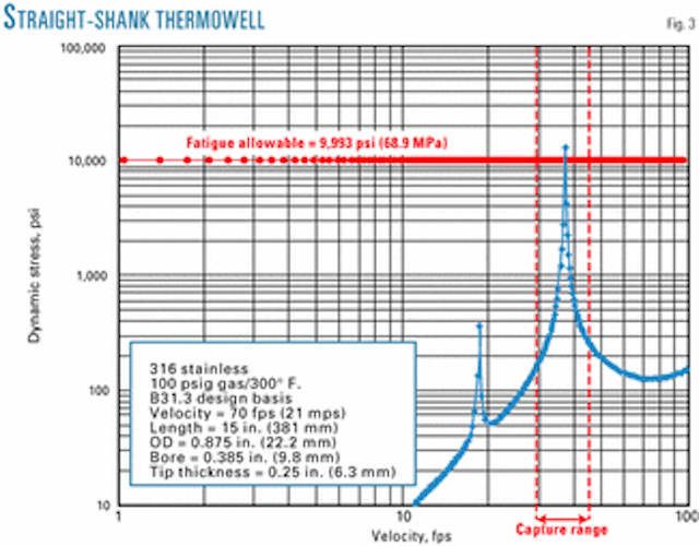 Selection method addresses thermowell integrity | Oil & Gas