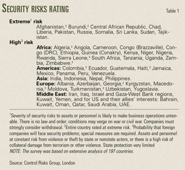 Added global risks impact security planning for oil, gas expat