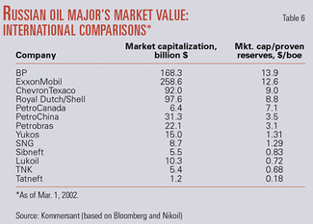 Russia's oil majors:engine for radical change | Oil & Gas Journal