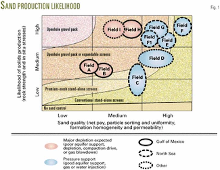 Technology advances boost horizontal openhole gravel packing