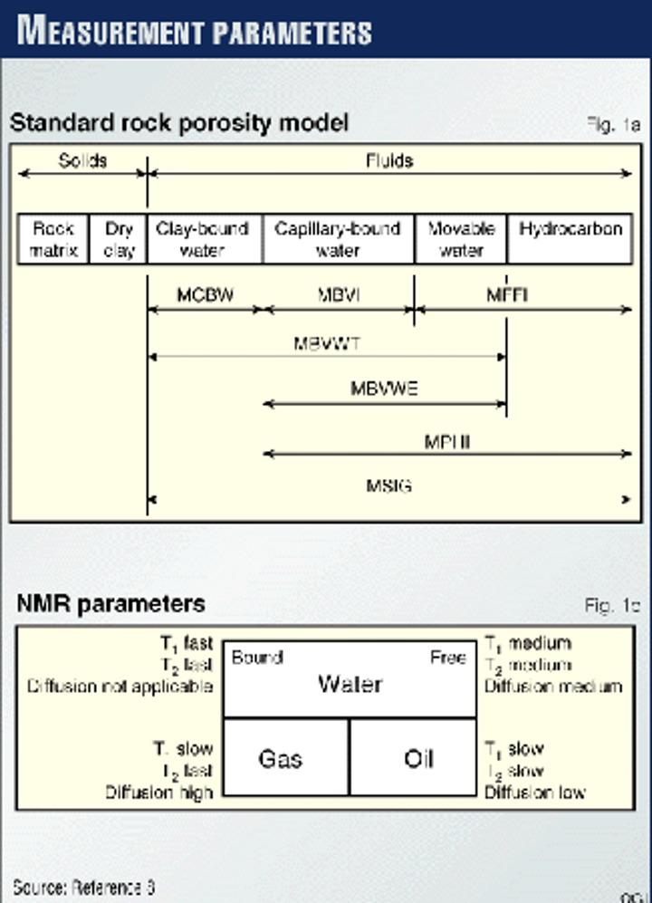 NMR logs find reserves by-passed by conventional analysis | Oil