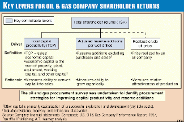 Creating Supply Advantage For Oil And Gas Companies With