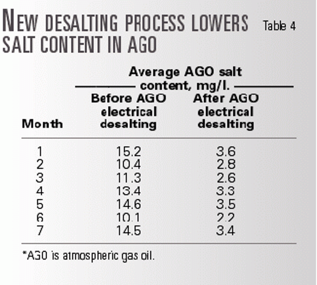 Gas oil desalting reduces chlorides in crude   Oil & Gas Journal