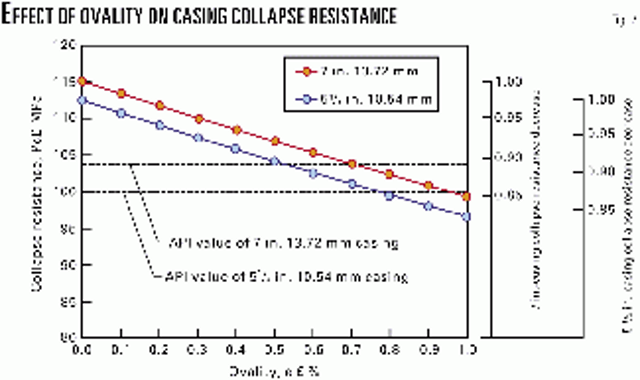 Equations calculate collapse pressures for casing strings | Oil