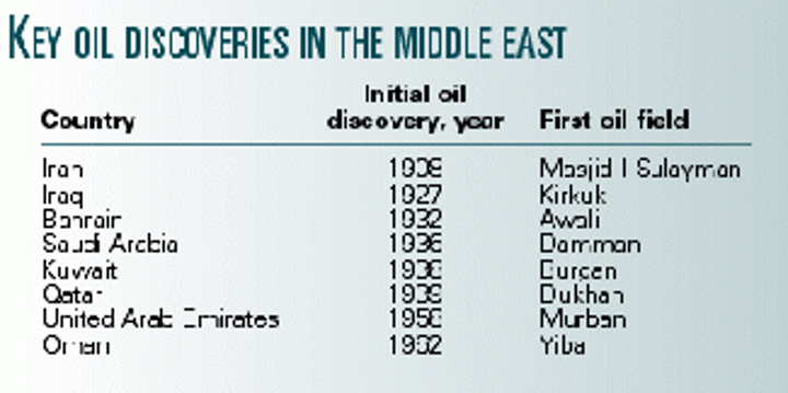 OPEC'S EVOLVING ROLE: D'Arcy concession centennial and OPEC
