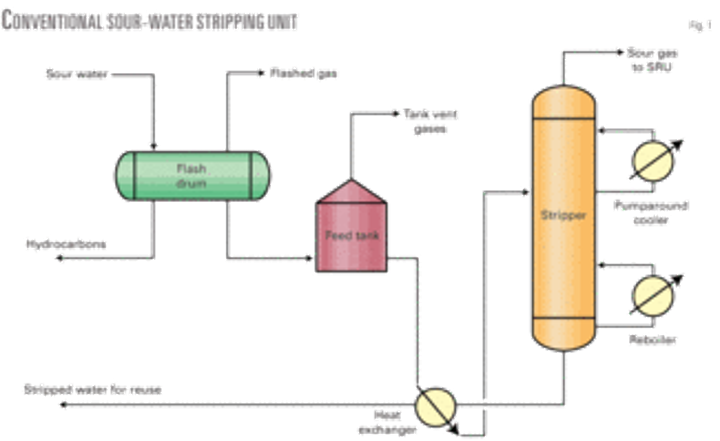 Process developed for enhanced H2S recovery from sour-water
