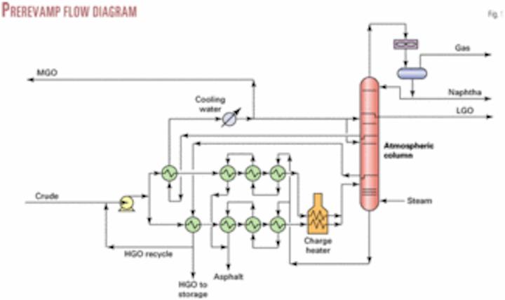 Revamp improves asphalt yield in Georgia refinery | Oil ... on