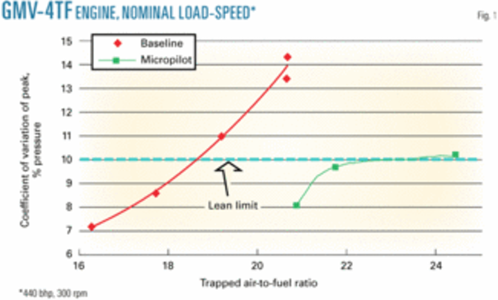 Micropilot tests progress, durability an issue | Oil & Gas Journal