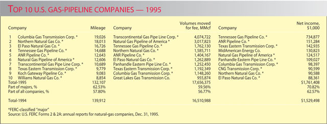 U S  Pipelines Continue Gains into 1996 | Oil & Gas Journal