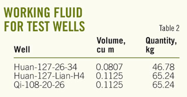 Transferred geothermal energy heats wellbore | Oil & Gas Journal