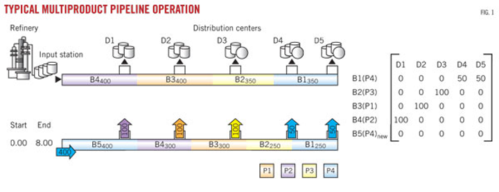 MULTIPRODUCT OPERATIONS—1: Discrete-event simulation guides pipeline