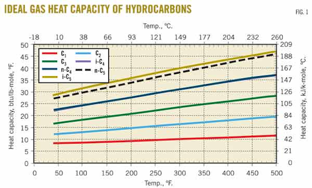 Correlation for natural gas heat capacity developed | Oil & Gas Journal
