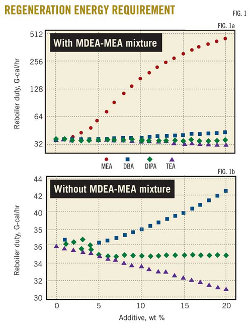 Mixing MDEA, TEA shows benefit for gas-sweetening operations   Oil