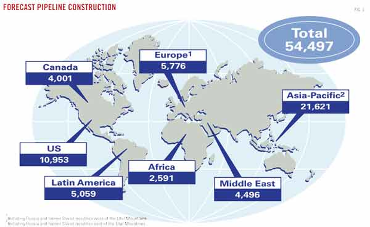 Near-term pipeline plans grow, longer-term projects sag | Oil & Gas