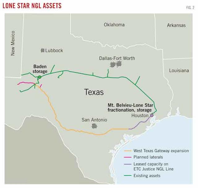 Near-term pipeline plans grow, longer-term projects sag