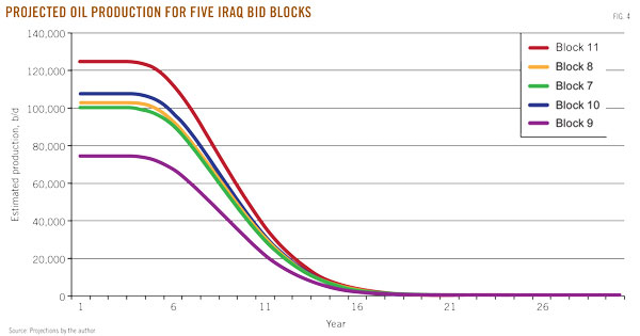 Hydrocarbon reservoir potential estimated for Iraq bid round