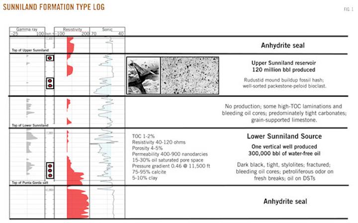 Sunniland shale—an emerging South Florida basin liquids play