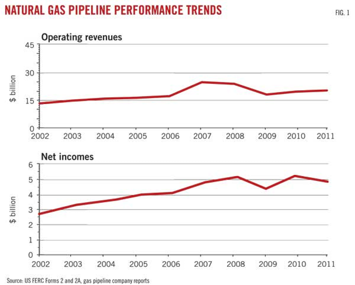 Top Iul Carriers 2020.Oil Pipeline Operators 2011 Profits Soar To Record Oil