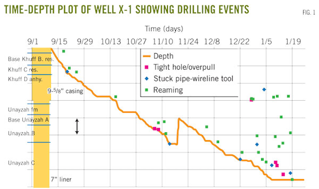 Successful drilling of lateral wells in minimum horizontal