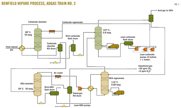Process Flow Diagram Lng Plant   Wiring Diagrams