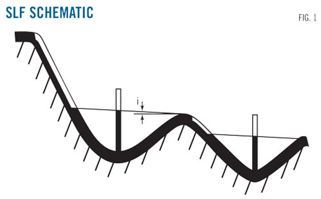 Study improves control of slack line flow | Oil & Gas Journal