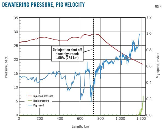 SUBSEA PRECOMMISSIONING—2 (Conclusion): Growth in pipeline scale