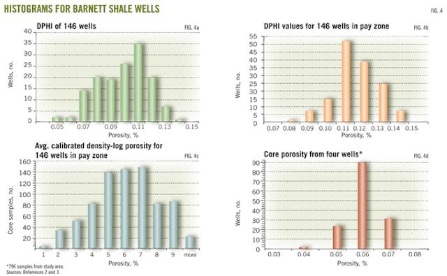 BARNETT SHALE MODEL-1: Study develops decline analysis, geologic