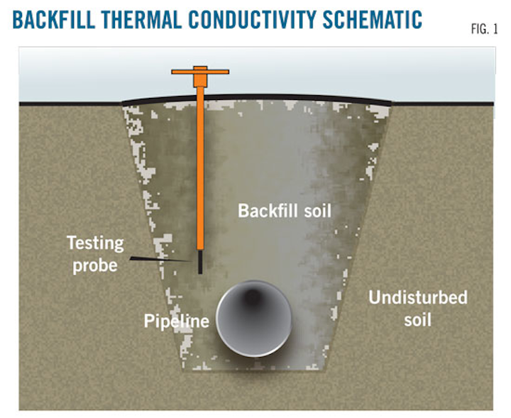 Testing backfill's thermal conductivity improves operations | Oil