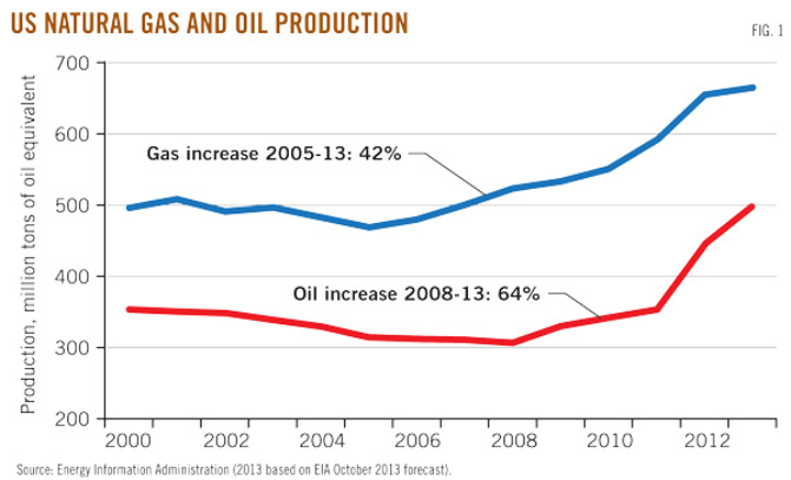 Shale gas and oil: fundamentally changing global energy