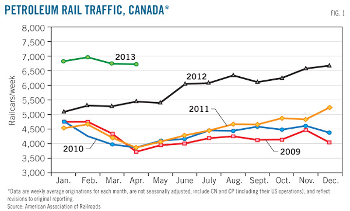 Regulatory complexity governs rail, truck oil field
