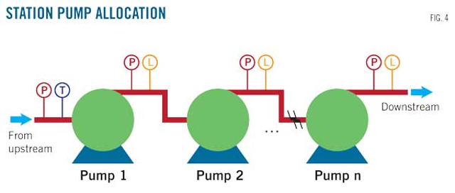 Correcting rated pump performance improves heavy oil pipeline