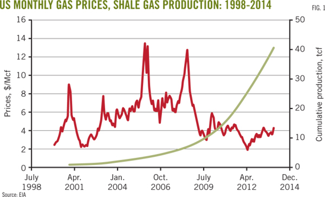 Algorithm provides new EUR estimates for US shale plays | Oil & Gas