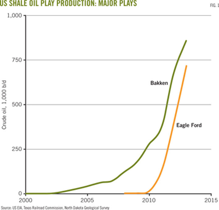 New well-productivity data provide US shale potential