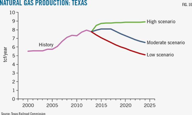 Texas pipelines to have $374-billion economic impact through 2024