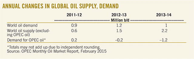 The price of oil and OPEC-history repeating?   Oil & Gas Journal