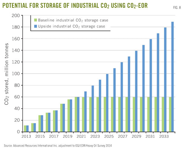 CO2-EOR set for growth as new CO2 supplies emerge | Oil & Gas Journal