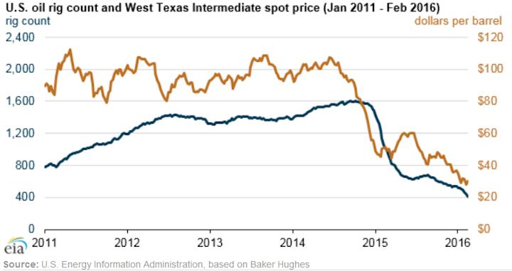 Content Dam Ogj Online Articles 2016 03 Eia Rig Count Vs Oil Prices