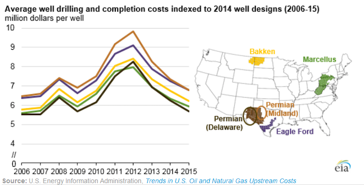 Content Dam Ogj Online Articles 2016 03 Eia Well Drilling And Completion Costs
