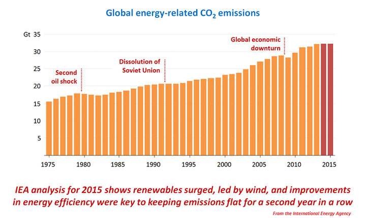 Content Dam Ogj Online Articles 2016 03 Iea Co2 Graph