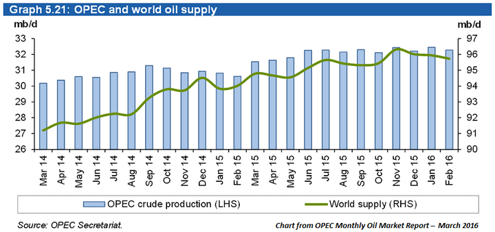 Content Dam Ogj Online Articles 2016 03 Opec March Omr World Oil Supply