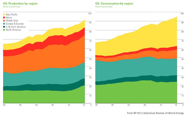 Content Dam Ogj Online Articles 2016 06 Bp Stats Oil Prod Cons