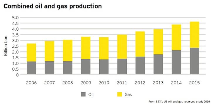 Content Dam Ogj Online Articles 2016 06 Ey Combined Oil Gas Production